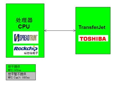 WPIg-Smartphone-TransferJet-diagram