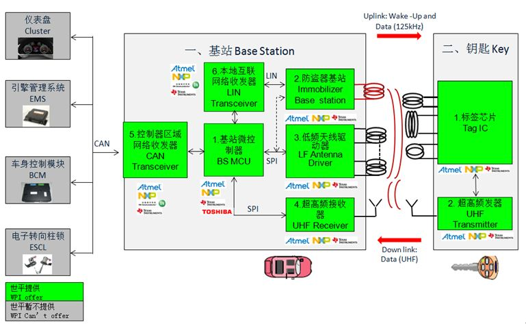 WPI-AUTOMOTIVE-NFC-DIAGRAM