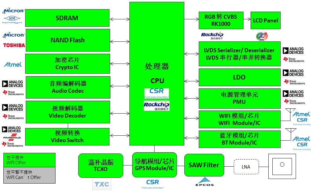 WPI-AUTOMOTIVE-QTI-RK-INFOTAINMENT-DIAGRAM
