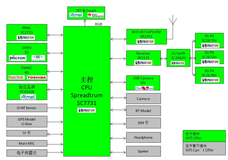 WPI-AUTOMOTIVE-SPREADTRUM-SC7731-DIAGRAM