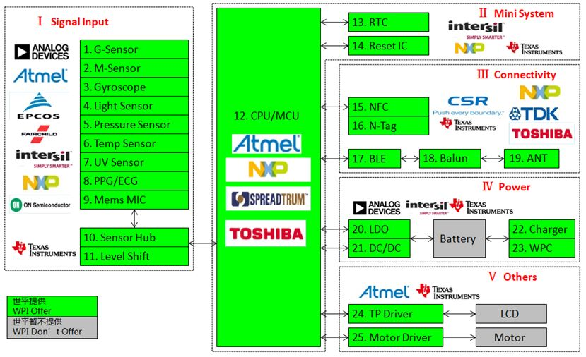 WPI-WEARALE-ATMEL-TI-TOSHIBA-BT-DIAGRAM