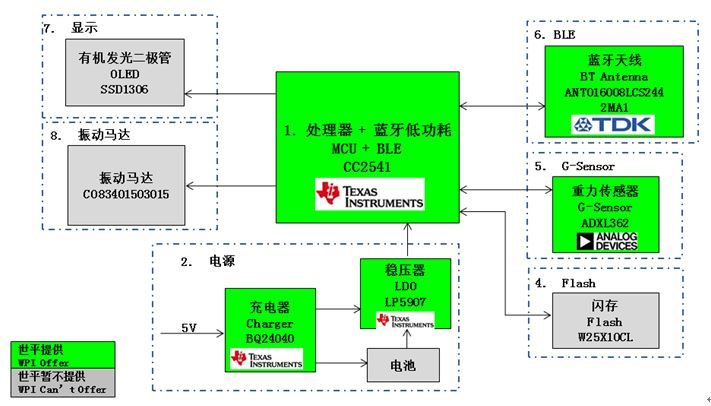 WPI-WEARALE-TI-TI CC2541-WECHAT-BT-SMART-BRACELET-DIAGRAM