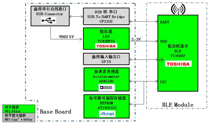 WPI-WEARALE-TOSHIBA-TC35667-BT-DIAGRAM
