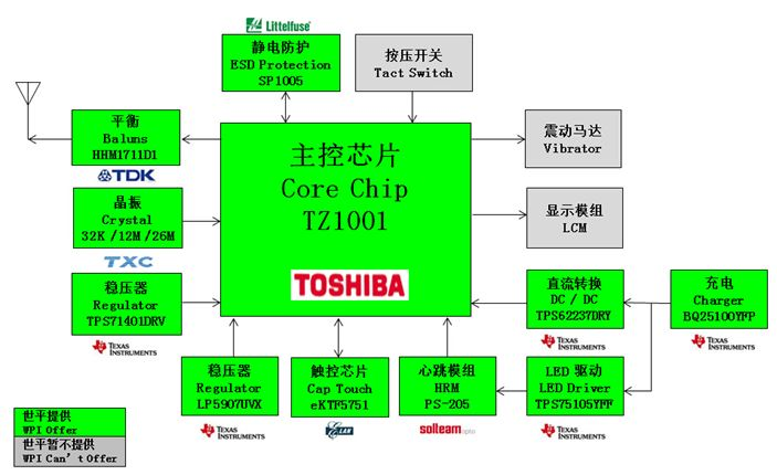 WPI-WEARALE-TOSHIBA-TZ1000-BT-SMART-WATCH-DIAGRAM