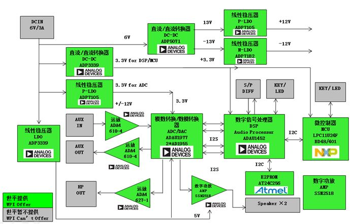 WPI-AUTOMOTIVE-INFOTAINMENT-ADI-ADAU1452-DIAGRAM