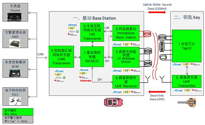 WPI-AUTOMOTIVE-PKE-DIAGRAM