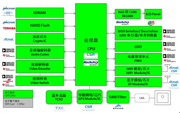WPI-AUTOMOTIVE-WIFI-INFOTAINMENT-RK-QUALCOMM-CSR-DIAGRAM
