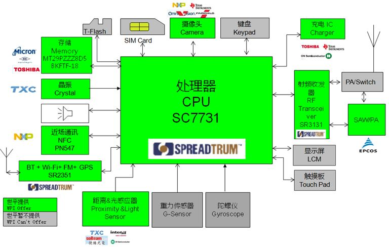 WPI-MEMORY-SPREADTRUM-SC7731-DIAGRAM