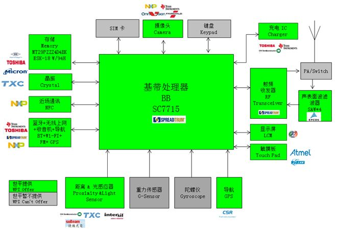 WPI-SMARTPHONE-SPREADTRUM-SC7715-DIAGRAM