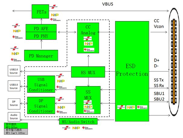 WPI-USB-TYPEC-DIAGRAM