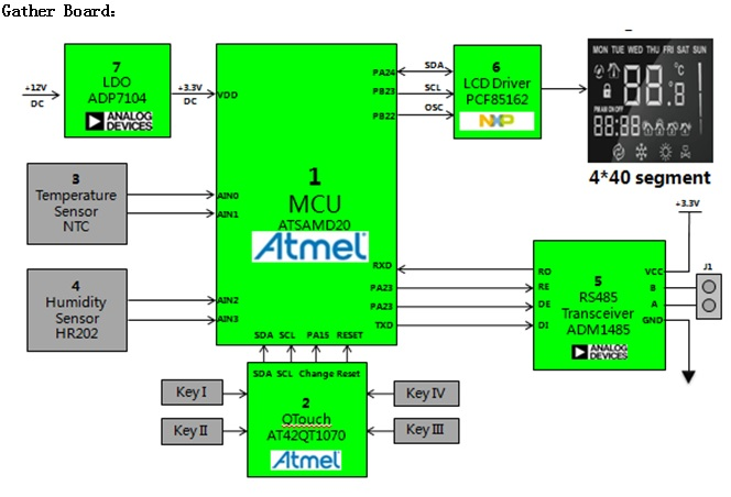 WPIg_Atmel_ATSAMD20-Gatherboard-diagram_20140319