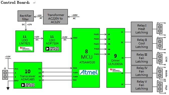 WPIg_Atmel_ATSAMD20-controlboard-diagram_20140319