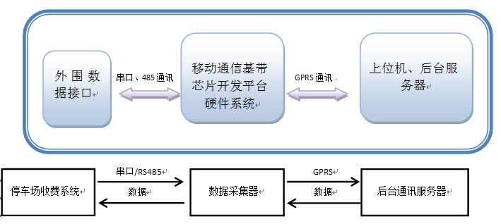 WPIg_Spreadtrum-GPRS+GPS-structure_20140319