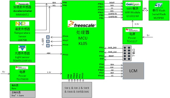 WPIg_WIFI LED Lighting_Diagram_20140416