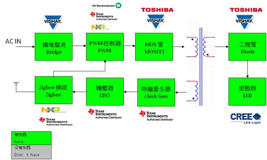 WPIg_Zigbee LED Lighting_Diagram_20140416