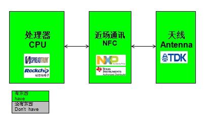 WPIg_NFC-diagram_20140514