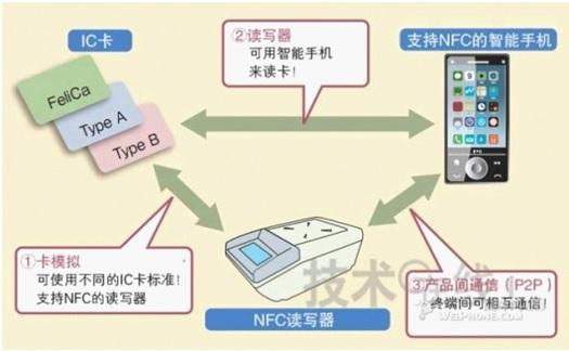 WPIg_NFC-mode_20140514