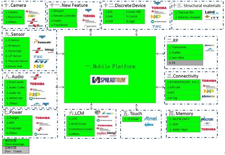 WPIg_Smartphone_diagram_20140514
