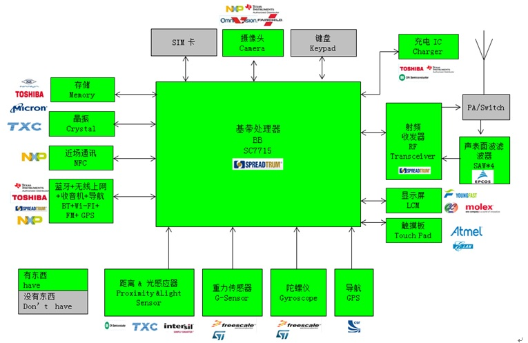 WPIg_Spreadtrum_SC7715-diagram_20140514