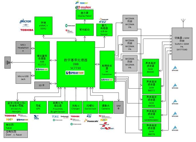 WPIg_Spreadtrum_SC7730-diagram_20140514