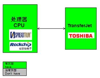 WPIg_TransferJet_diagram_20140514
