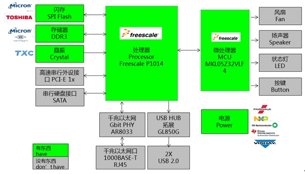 WPIg_Freesscale_NAS-P1014-diagram_20140528