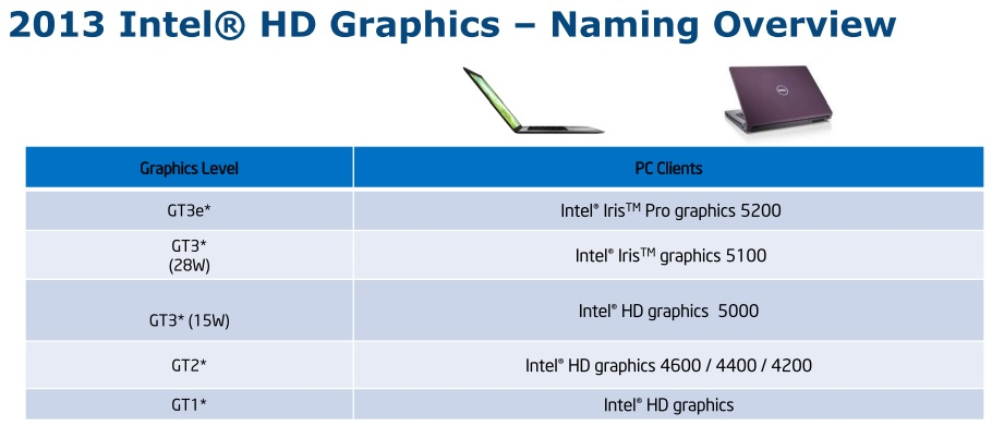 WPIg_Intel_HD_naming-overview_20140528