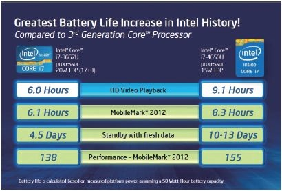 WPIg_Intel_Haswell_Batterylife_20140528