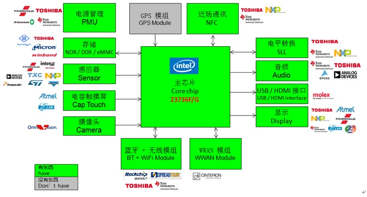 WPIg_Intel_TabletPC-BayTrail-Diagram_20140528