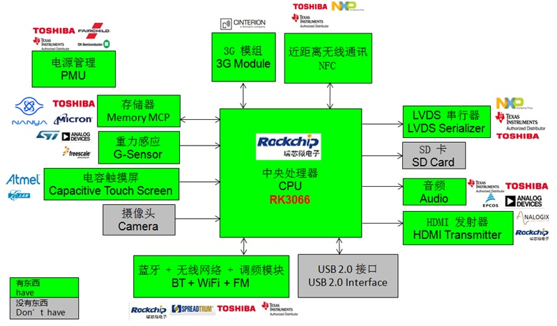WPIg_RK_TabletPC-RK3066-Diagram_20140528