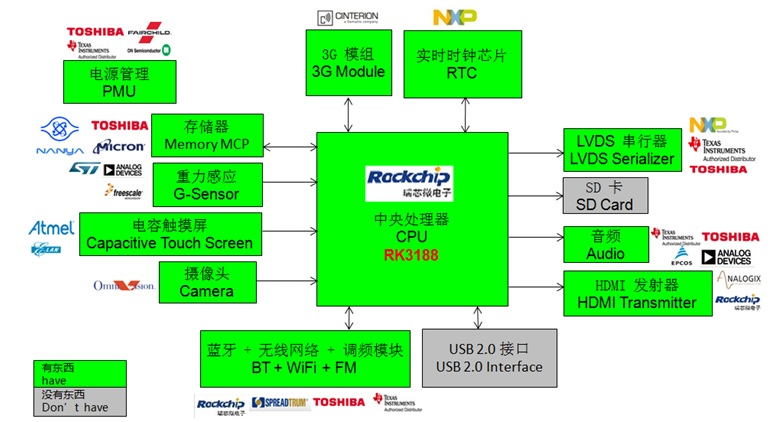 WPIg_RK_TabletPC-RK3188-Diagram_20140528