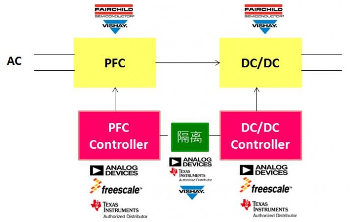 ADI, Freescale, TI_Digital-Power-Diagram