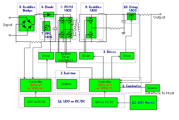 WPIg_ADI_Digitalpower-diagram_20140219
