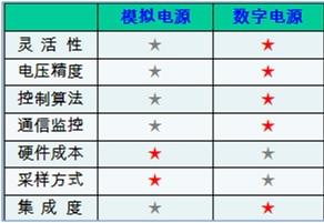 WPIg_Digitalpower-comparison_20140219