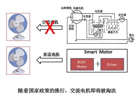 WPIg_NXP_smart-motor-comparison_20140219