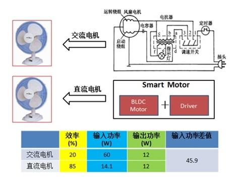 WPIg_NXP_smart-motor_20140219