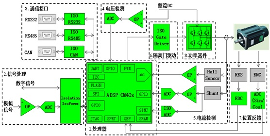 WPIg_ADI_ADSP-CM40x_diagram_20140219