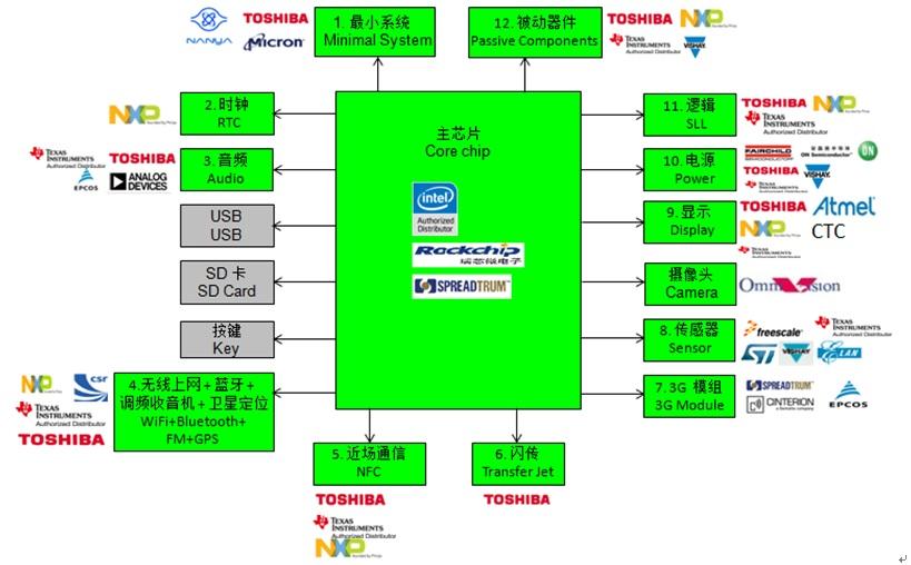 WPIg_MID_diagram_20140305