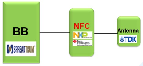 WPIg_NFC-solution-diagram