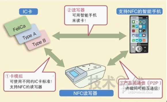 WPIg_NFC-function-diagram