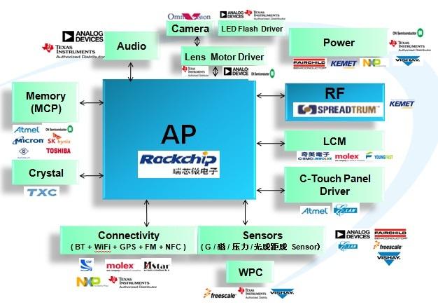 WPIg_RK_Smartphone_diagram