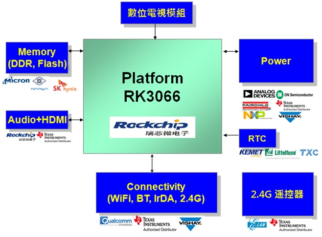 WPIg_Rockchip_STB_diagram
