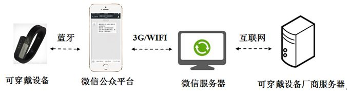 WPIg_wearable-Wechat-API-diagram_20141222