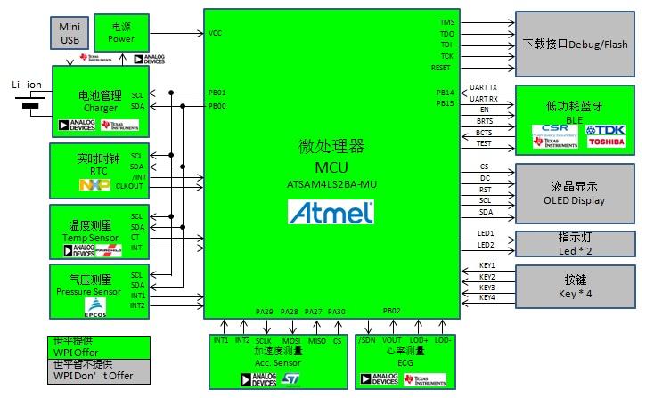 WPIg_wearable_Atmel-ATSAM4L-diagram_20141222