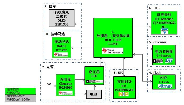 WPIg_wearable_TI-CC2541-diagram_20141222