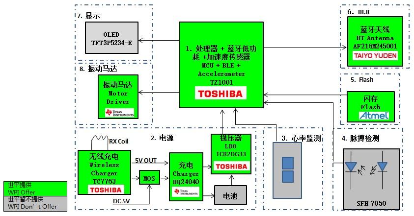 WPIg_wearable_Toshiba-TZ1001-diagram_20141222