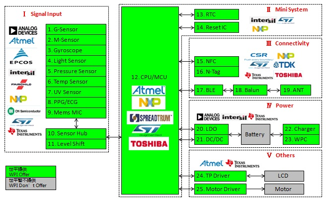 WPIg_wearable_diagram_20141222