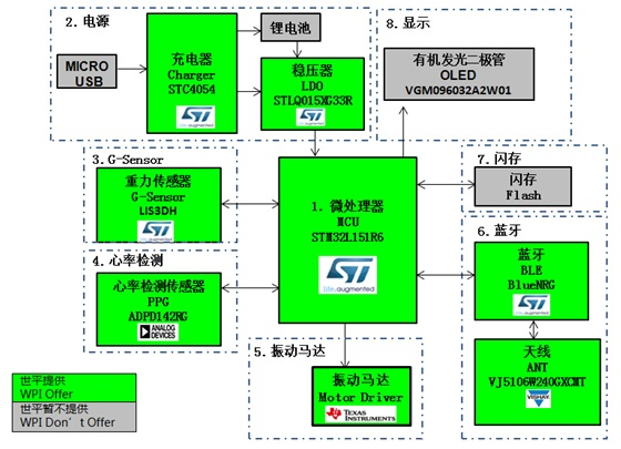 WPIg_wearable_heart-rate-ST-STM32L151-diagram_20141222