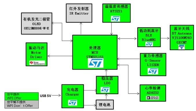 WPIg_wearable_heart-rate2-ST-STM32L151-diagram_20141222