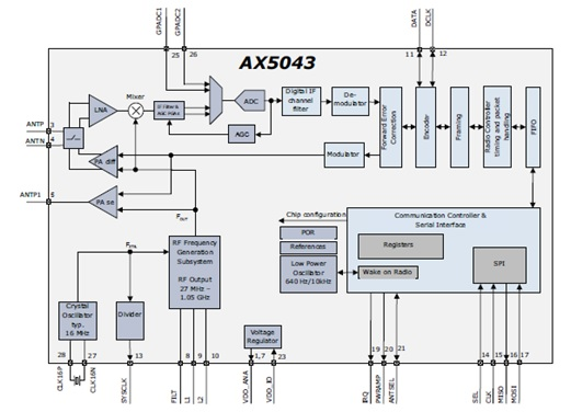 AX5043 27 至1050 MHz超低功率ASK和FSK窄帶RF收發器